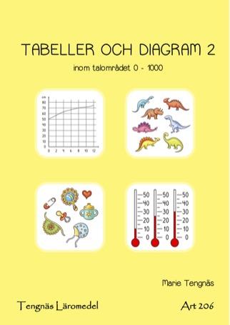 Tabeller och diagram 2